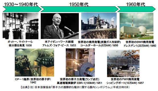 日本の原子力技術と海外への進出動向 (原子力システム研究開発事業)